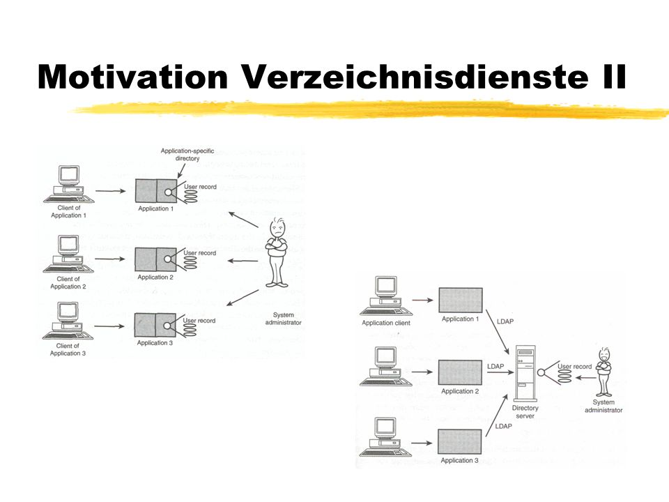 Motivation Verzeichnisdienste II