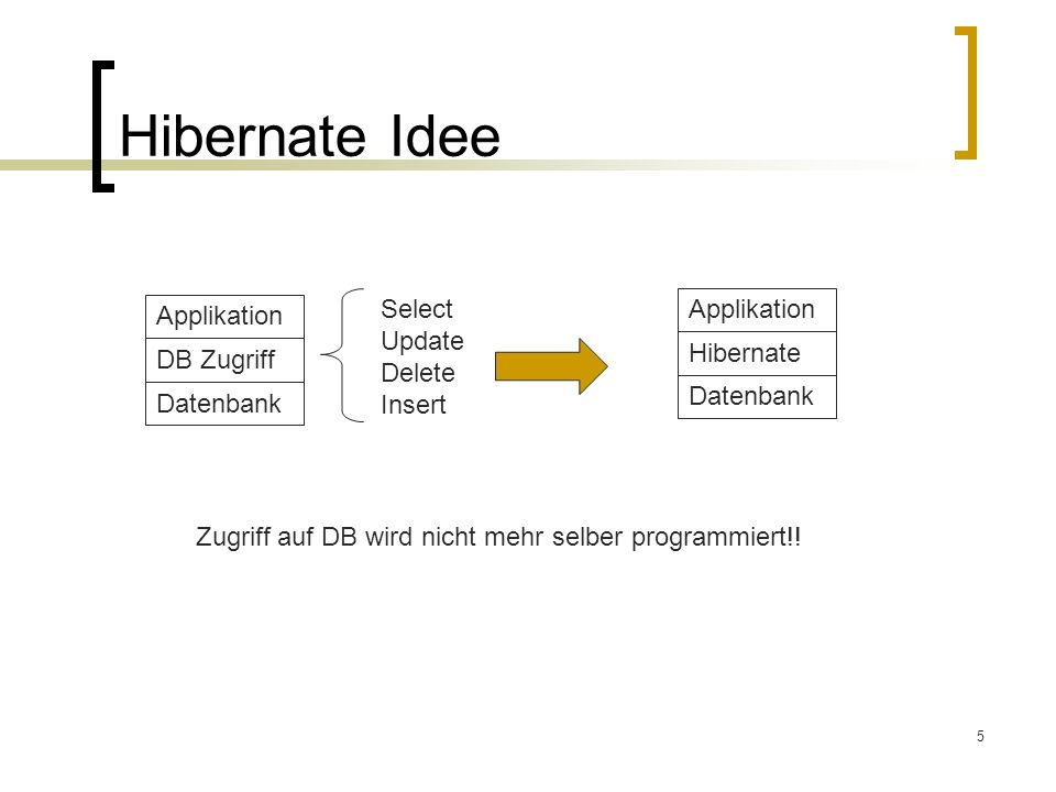 Hibernate Idee Select Update Delete Insert Applikation Applikation