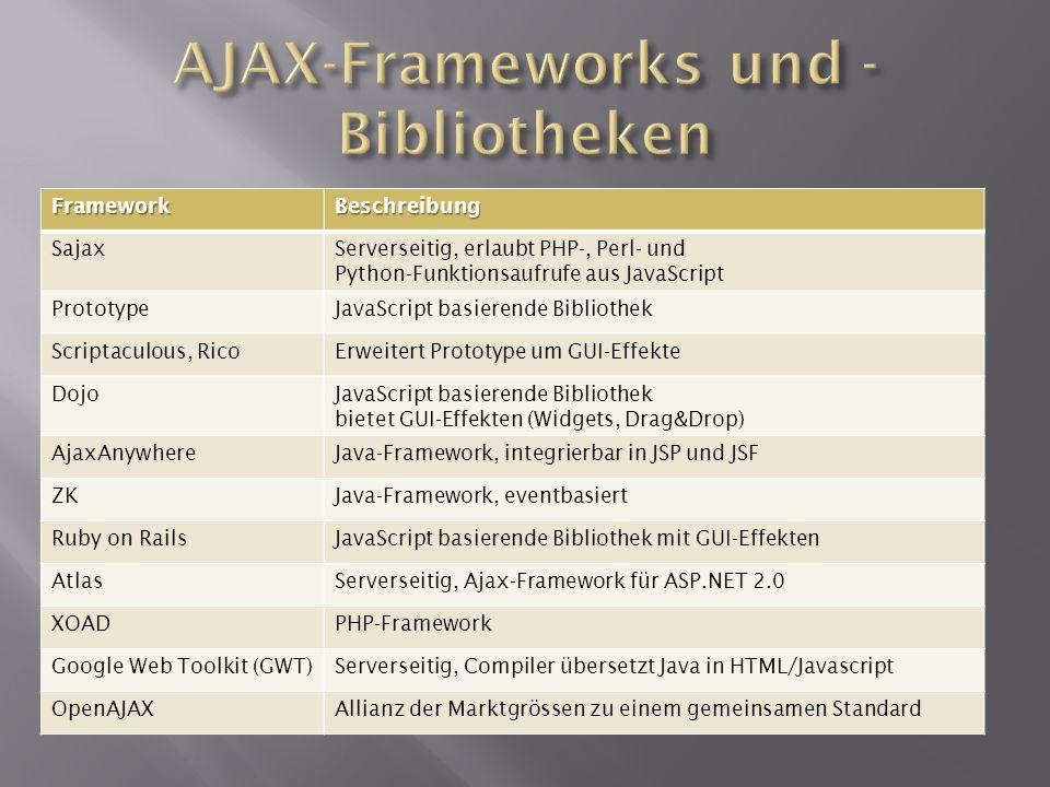 AJAX-Frameworks und -Bibliotheken