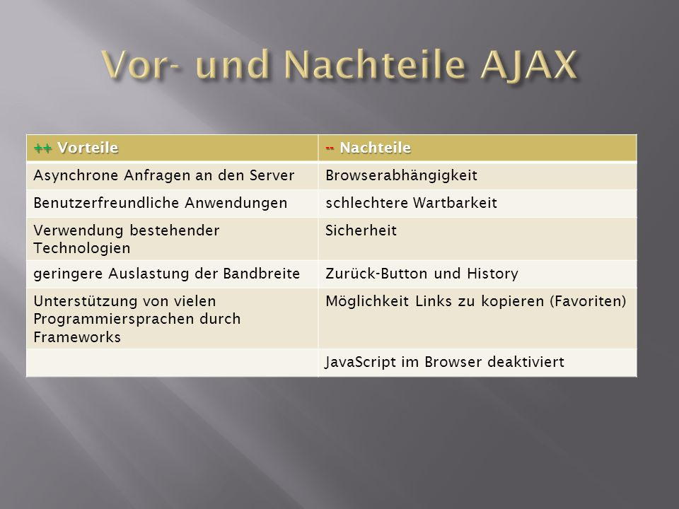 Vor- und Nachteile AJAX