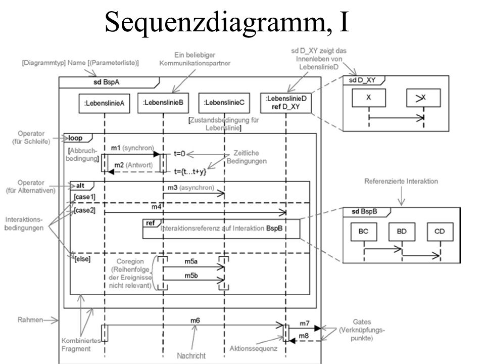 Sequenzdiagramm, I