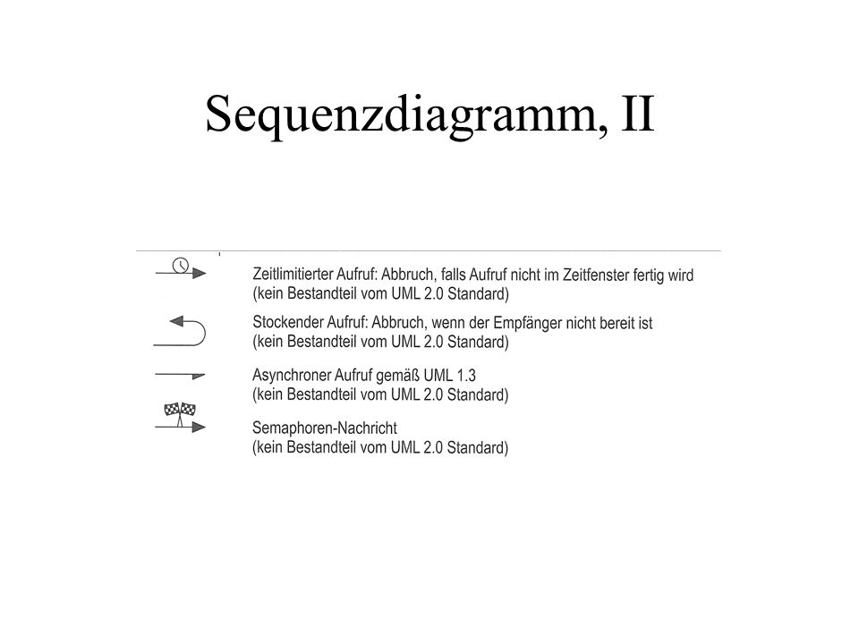 Sequenzdiagramm, II