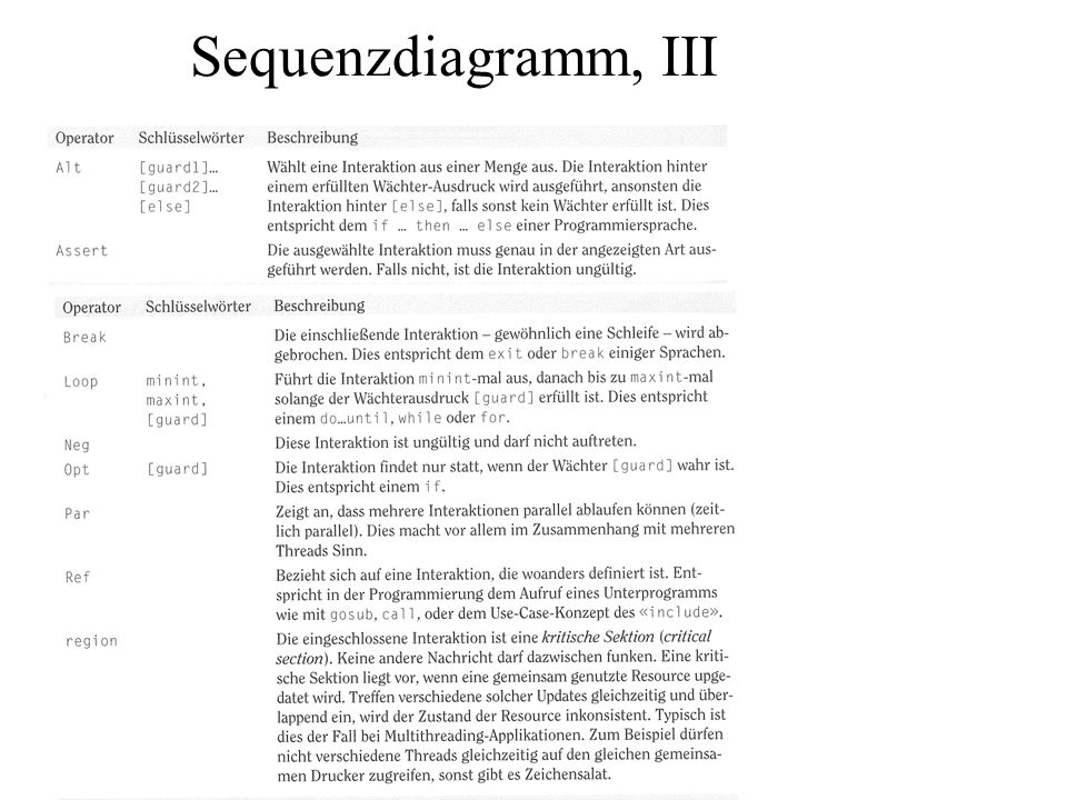 Sequenzdiagramm, III