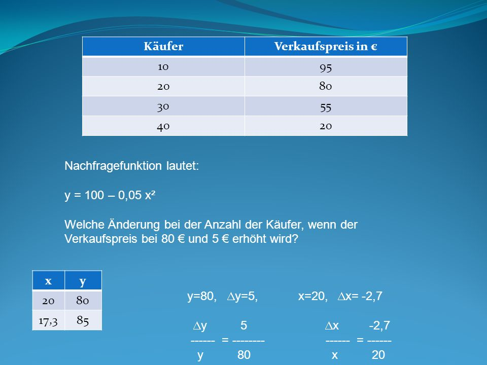 Käufer Verkaufspreis in € 10. 95. 20. 80. 30. 55. 40. Nachfragefunktion lautet: y = 100 – 0,05 x².