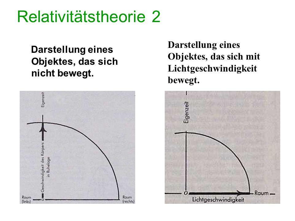 Relativitätstheorie 2 Darstellung eines Objektes, das sich mit Lichtgeschwindigkeit bewegt.