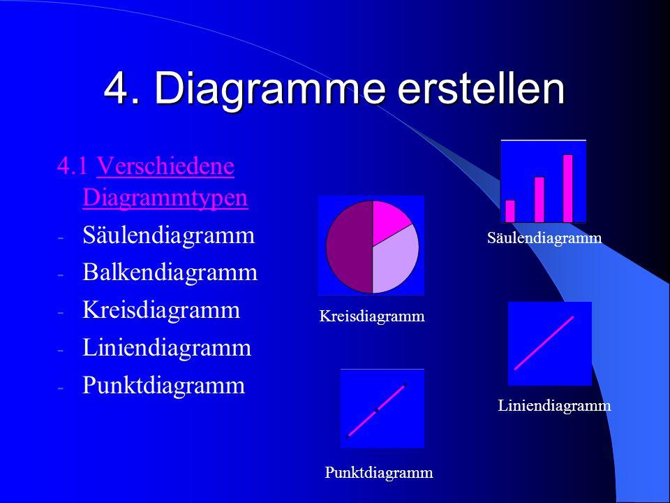4. Diagramme erstellen 4.1 Verschiedene Diagrammtypen Säulendiagramm