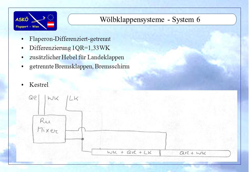 Wölbklappensysteme - System 6