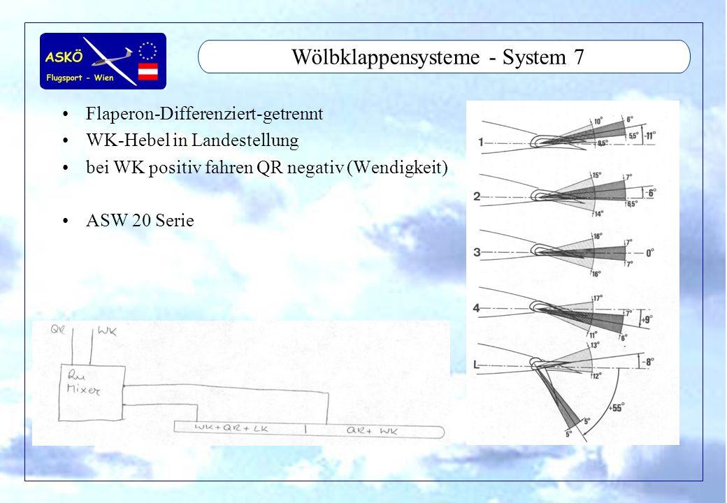 Wölbklappensysteme - System 7