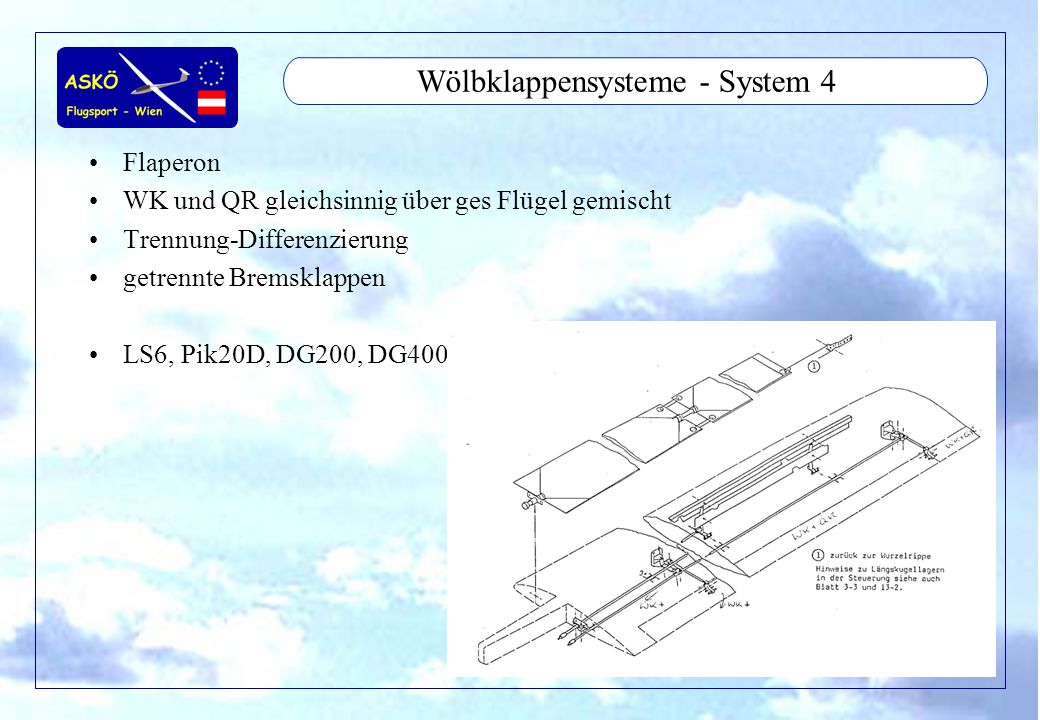 Wölbklappensysteme - System 4