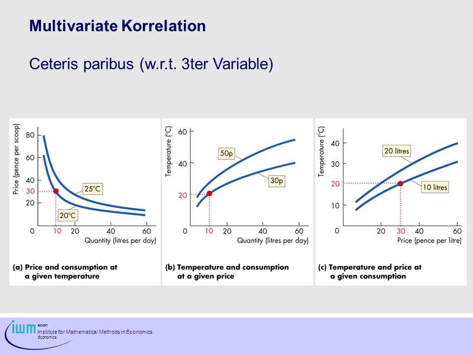 Multivariate Korrelation