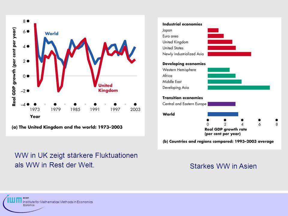 WW in UK zeigt stärkere Fluktuationen