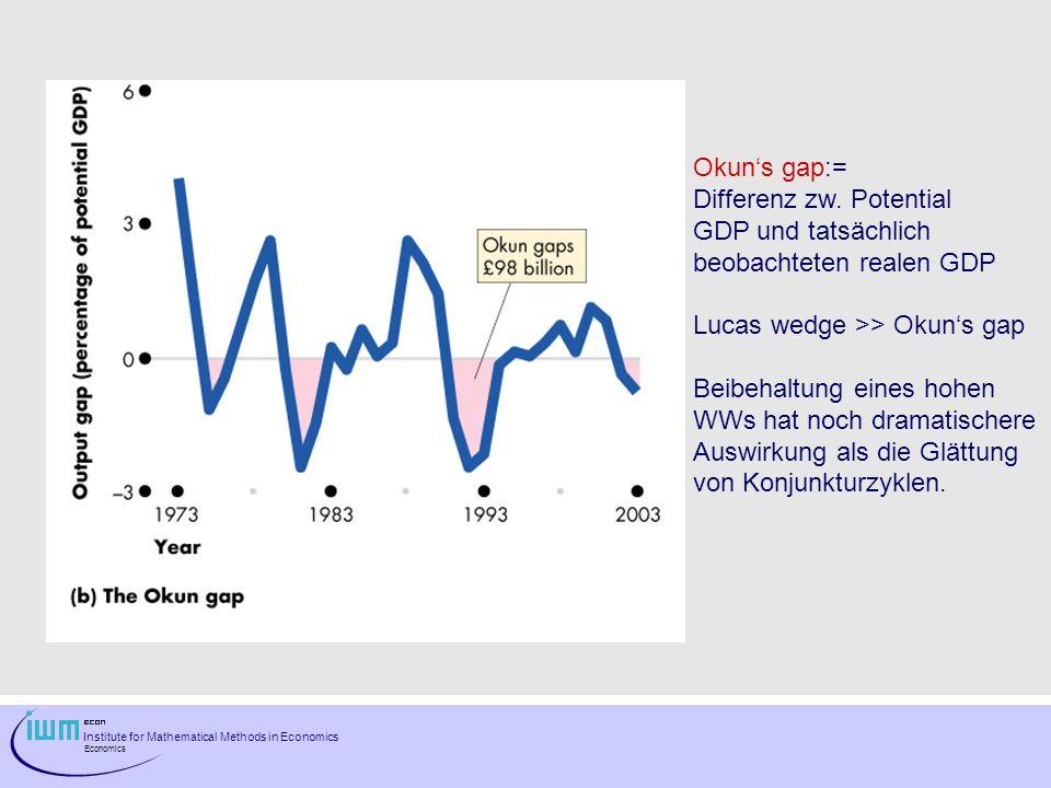 Okun's gap:= Differenz zw. Potential. GDP und tatsächlich. beobachteten realen GDP. Lucas wedge >> Okun's gap.