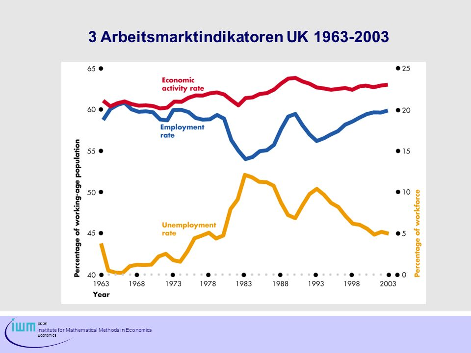 3 Arbeitsmarktindikatoren UK 1963-2003