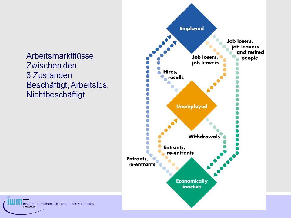 Arbeitsmarktflüsse Zwischen den 3 Zuständen: Beschäftigt, Arbeitslos, Nichtbeschäftigt