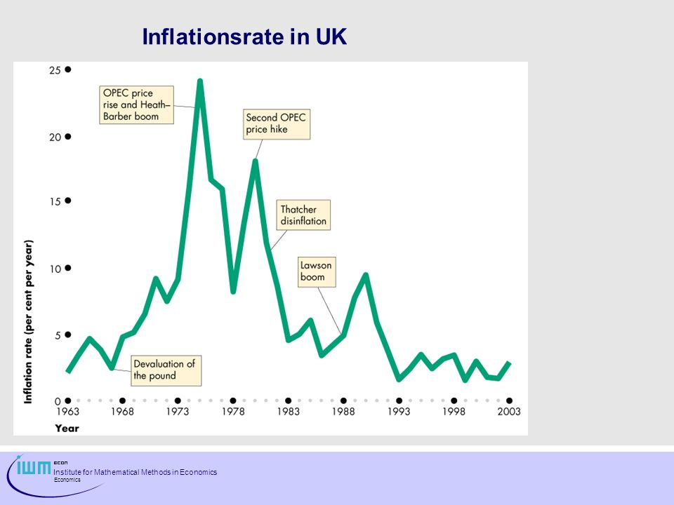 Inflationsrate in UK