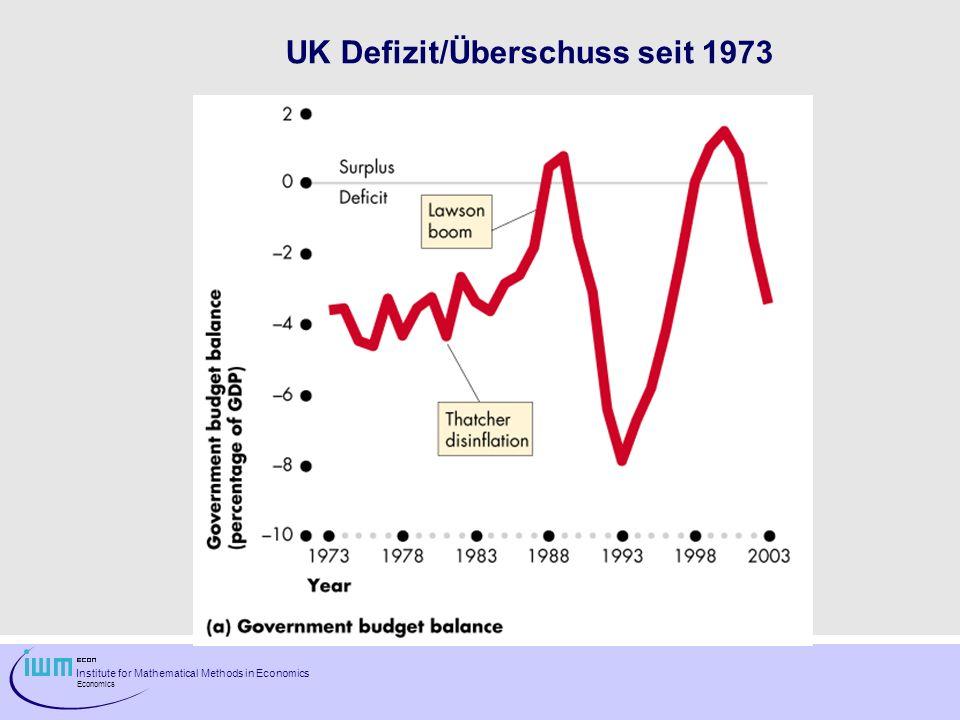 UK Defizit/Überschuss seit 1973