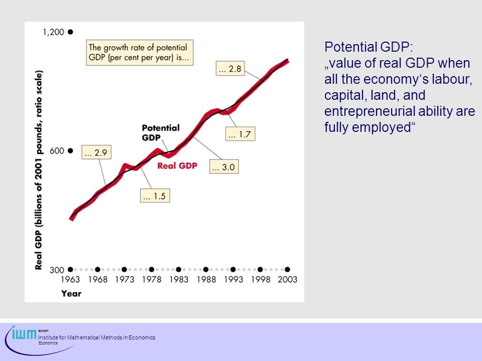 "Potential GDP: ""value of real GDP when. all the economy's labour, capital, land, and. entrepreneurial ability are."