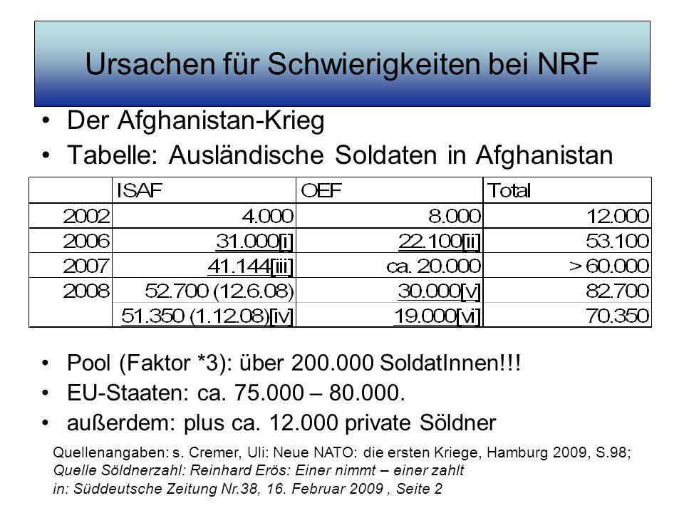 Ursachen für Schwierigkeiten bei NRF