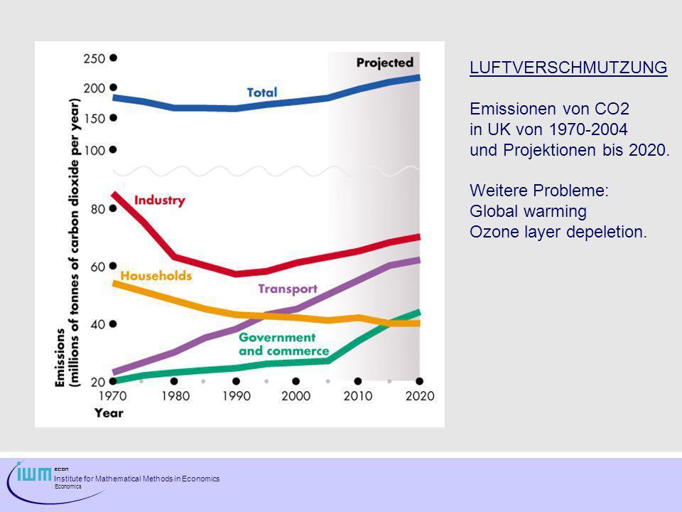 LUFTVERSCHMUTZUNG Emissionen von CO2. in UK von 1970-2004. und Projektionen bis 2020. Weitere Probleme: