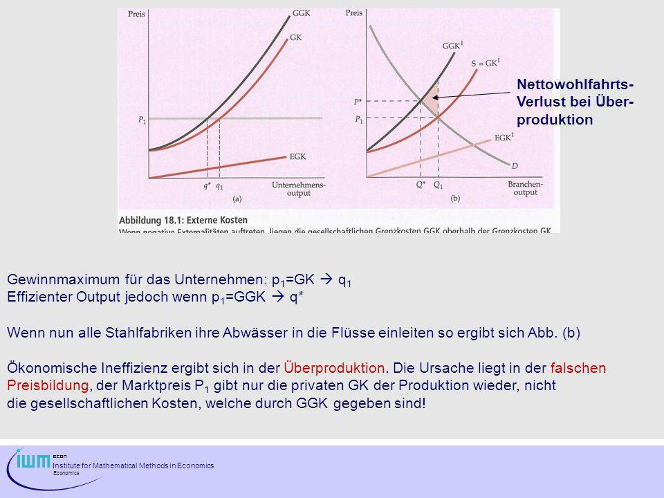 Nettowohlfahrts- Verlust bei Über- produktion. Gewinnmaximum für das Unternehmen: p1=GK  q1. Effizienter Output jedoch wenn p1=GGK  q*