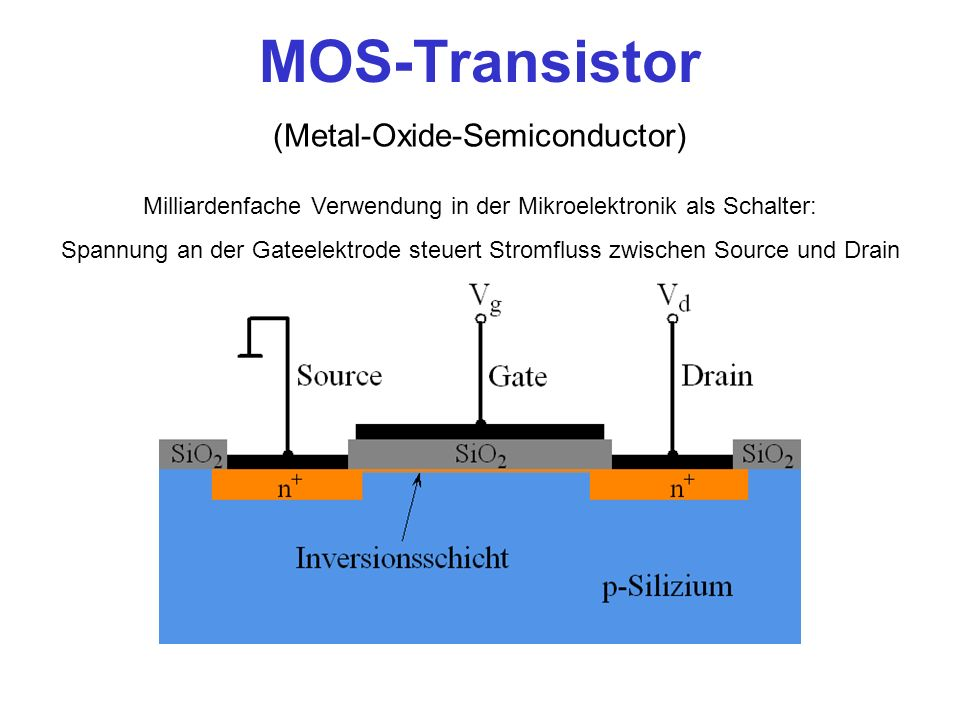 MOS-Transistor (Metal-Oxide-Semiconductor)