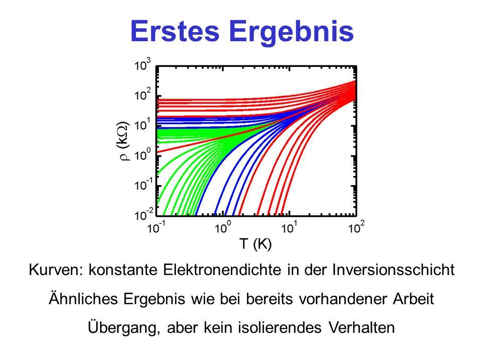Erstes Ergebnis Kurven: konstante Elektronendichte in der Inversionsschicht. Ähnliches Ergebnis wie bei bereits vorhandener Arbeit.