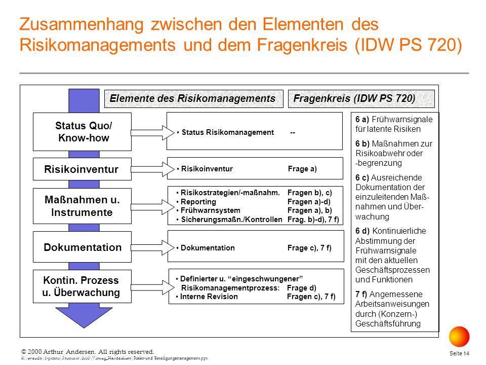 Maßnahmen u. Instrumente Kontin. Prozess u. Überwachung