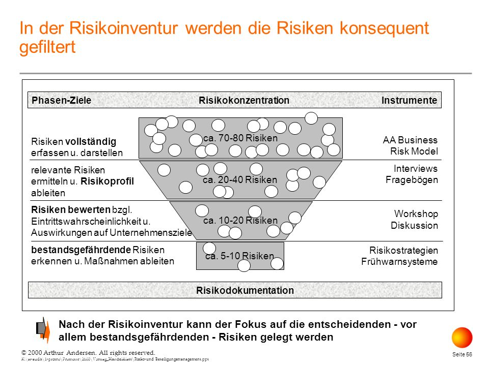 In der Risikoinventur werden die Risiken konsequent gefiltert