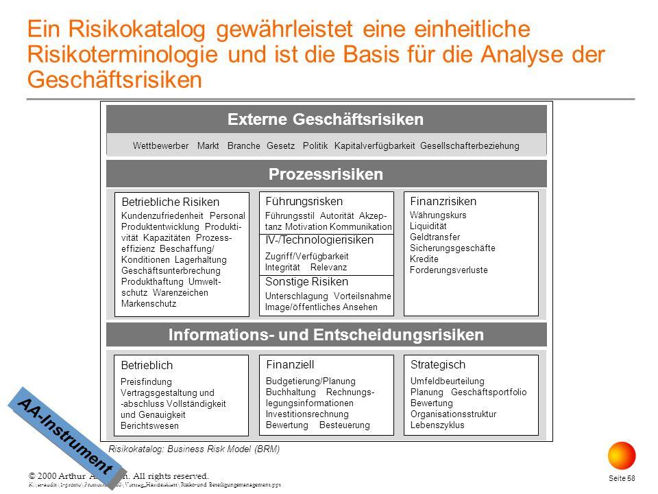 Externe Geschäftsrisiken Informations- und Entscheidungsrisiken