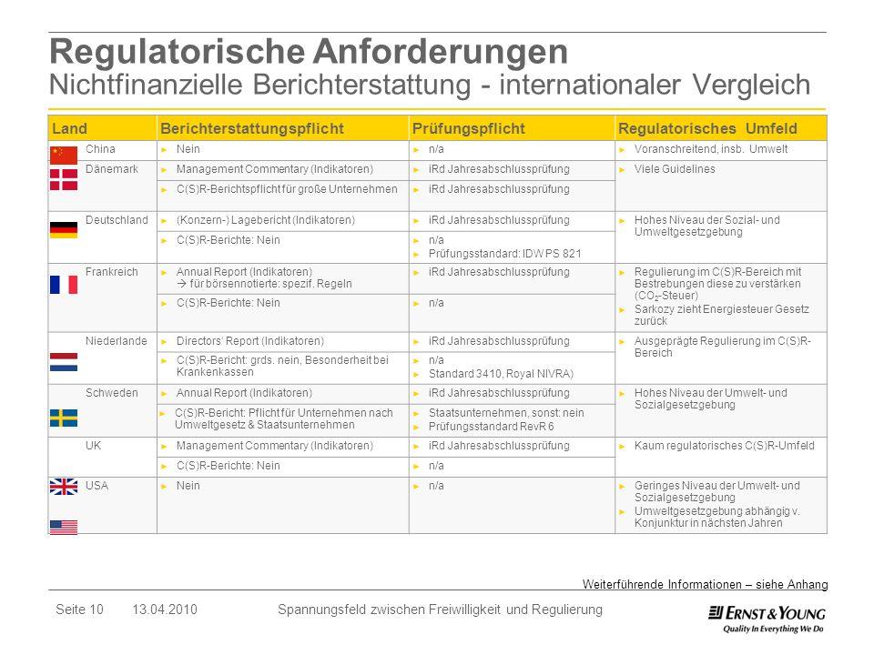 Regulatorische Anforderungen Nichtfinanzielle Berichterstattung - internationaler Vergleich