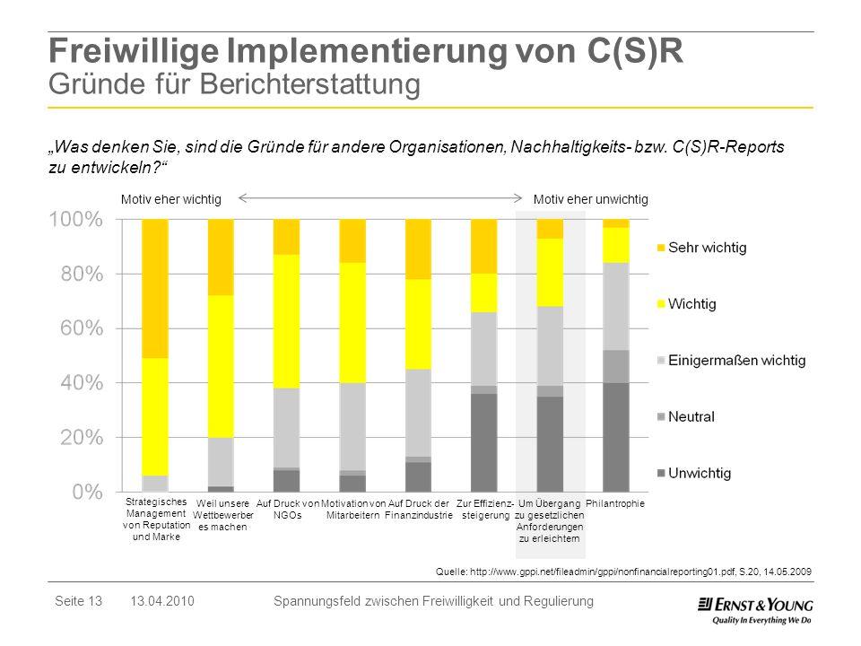 Freiwillige Implementierung von C(S)R Gründe für Berichterstattung