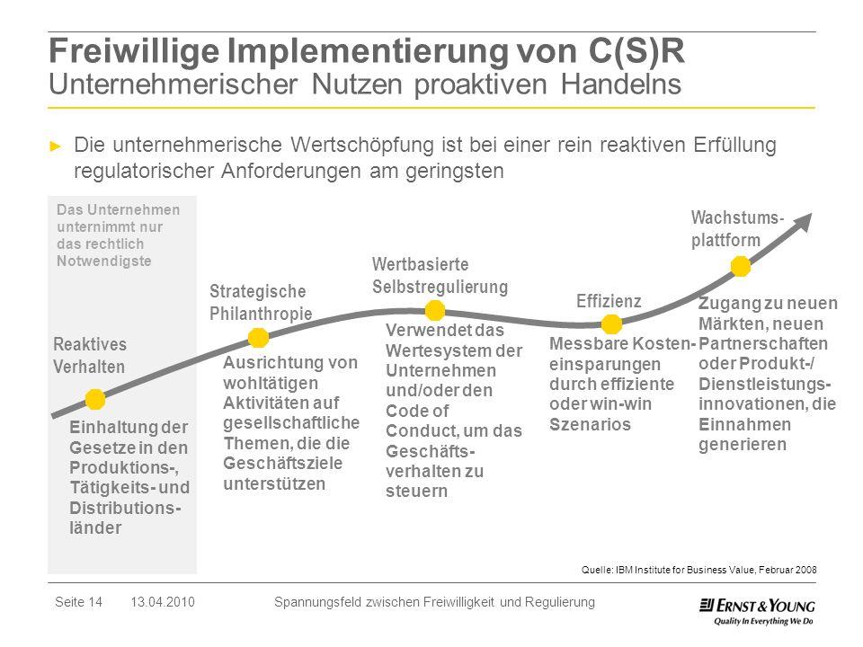 Freiwillige Implementierung von C(S)R Unternehmerischer Nutzen proaktiven Handelns