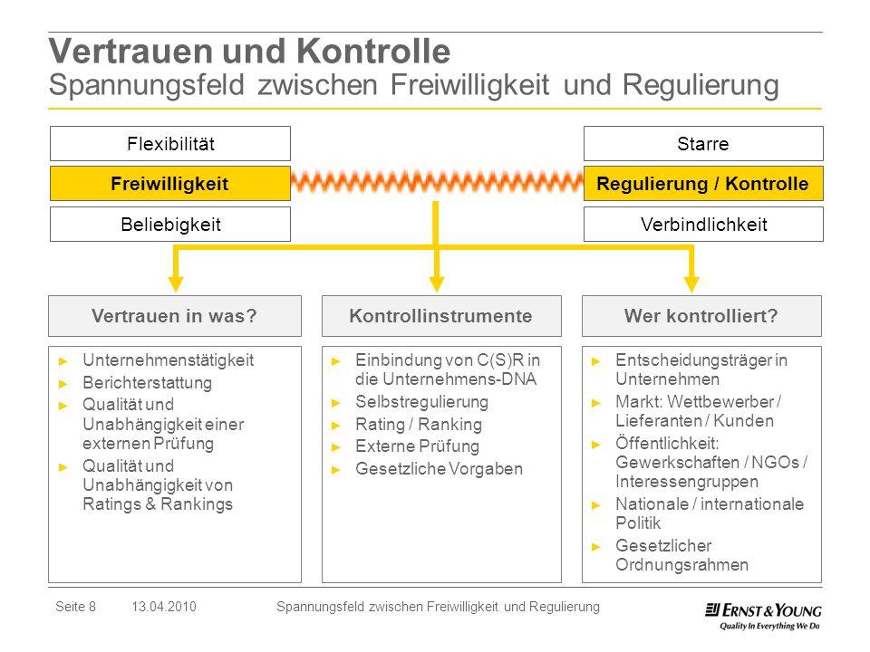 Regulierung / Kontrolle Regulierung / Kontrolle