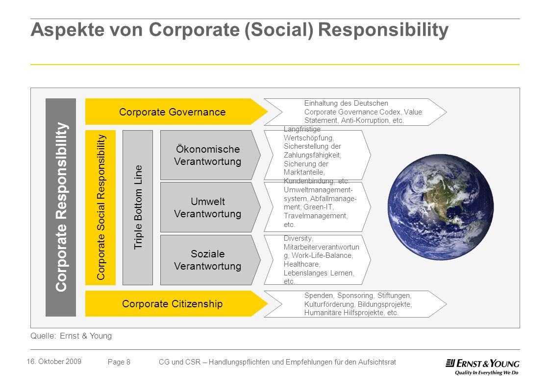 corporate social responsibility and younger generation Corporate social responsibility watchdata is an innovative and research & development company since founded, while continually striving for improvement, business ethics, production safety, and our employees' health remains our top priority.