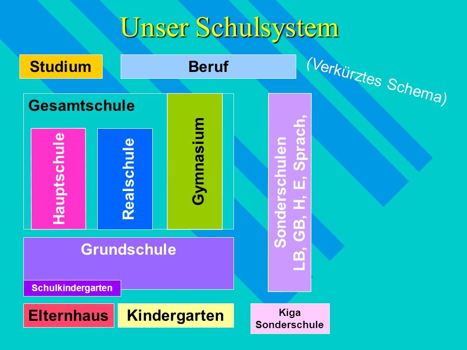 Unser Schulsystem Studium Beruf (Verkürztes Schema) Gesamtschule