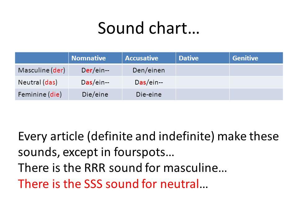 Sound chart… Nomnative. Accusative. Dative. Genitive. Masculine (der) Der/ein-- Den/einen. Neutral (das)