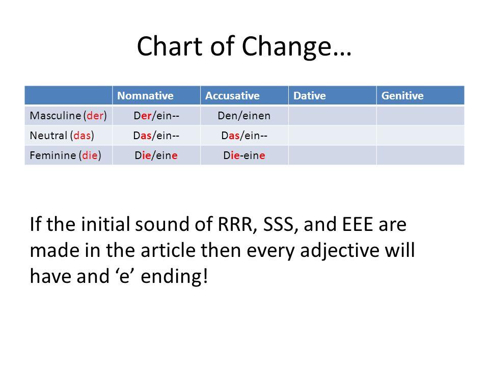 Chart of Change… Nomnative. Accusative. Dative. Genitive. Masculine (der) Der/ein-- Den/einen.
