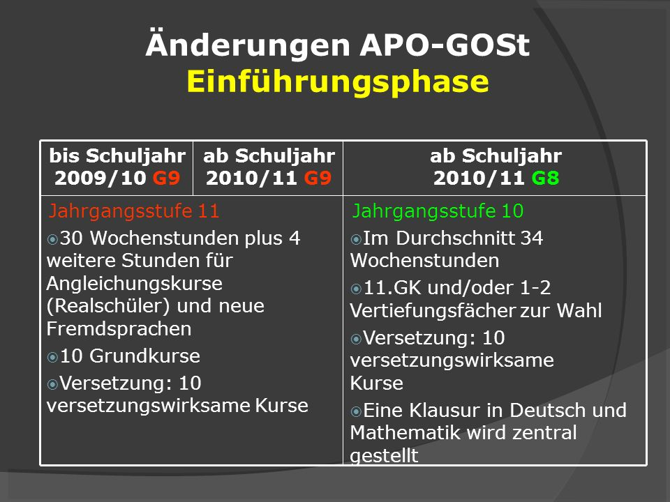 Änderungen APO-GOSt Einführungsphase