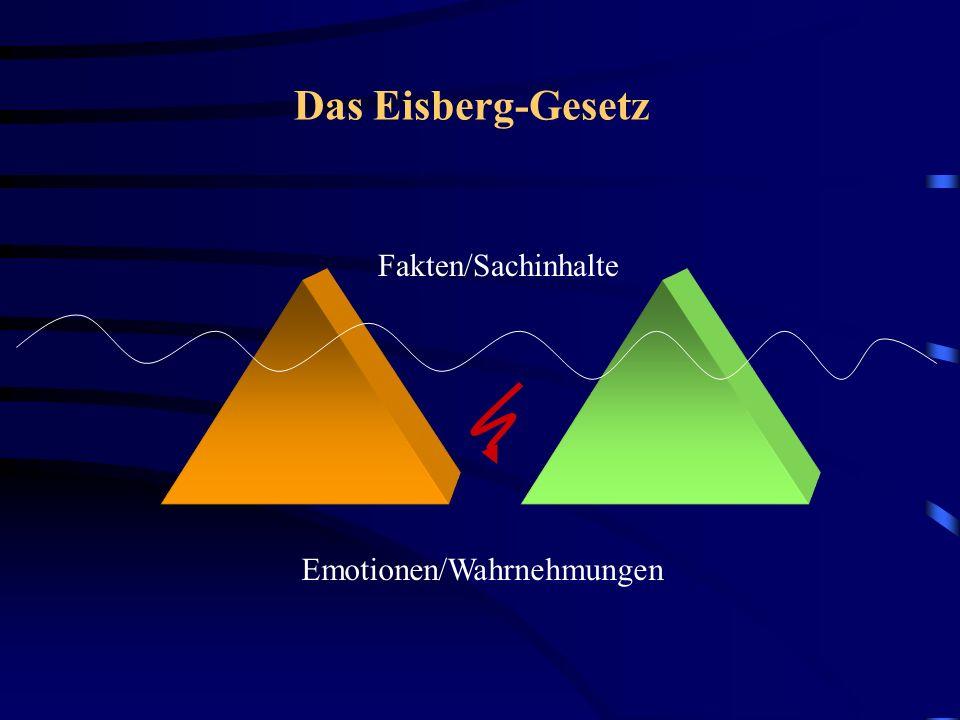 Das Eisberg-Gesetz Fakten/Sachinhalte Emotionen/Wahrnehmungen