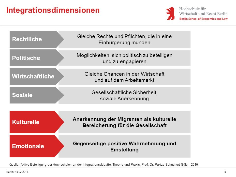 Integrationsdimensionen