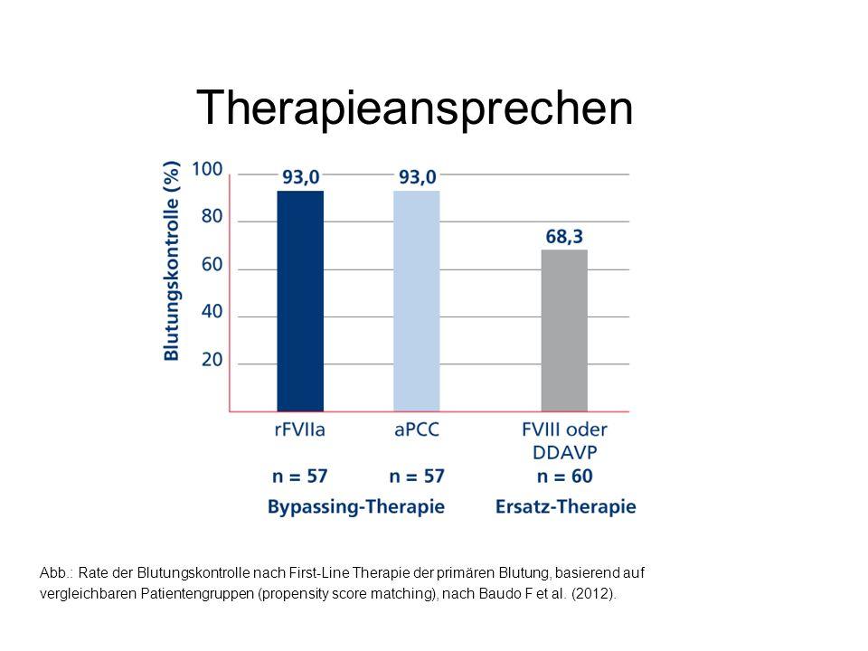 Therapieansprechen