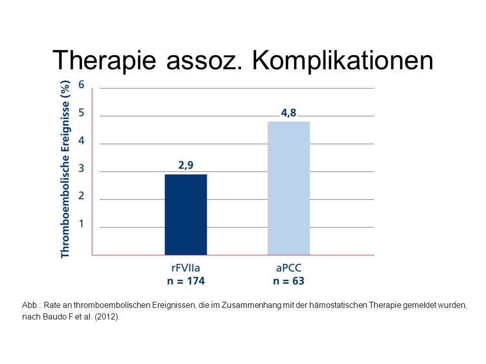 Therapie assoz. Komplikationen