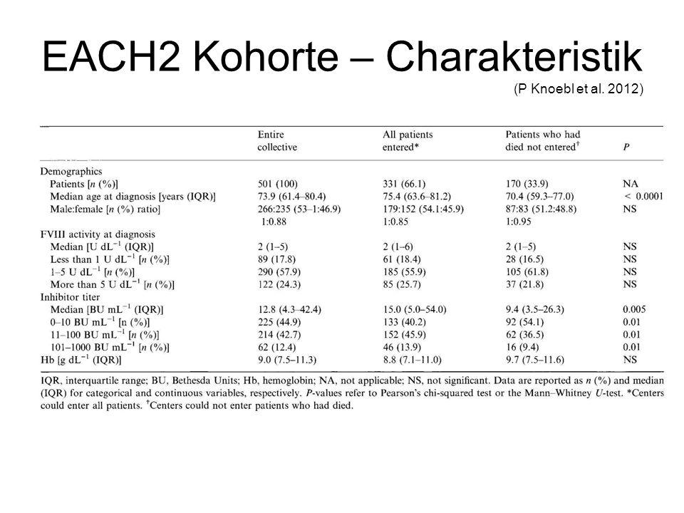 EACH2 Kohorte – Charakteristik (P Knoebl et al. 2012)
