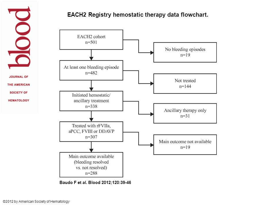 EACH2 Registry hemostatic therapy data flowchart.