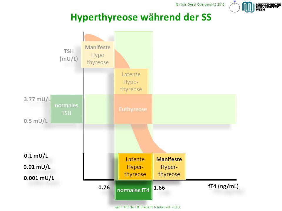 Hyperthyreose während der SS