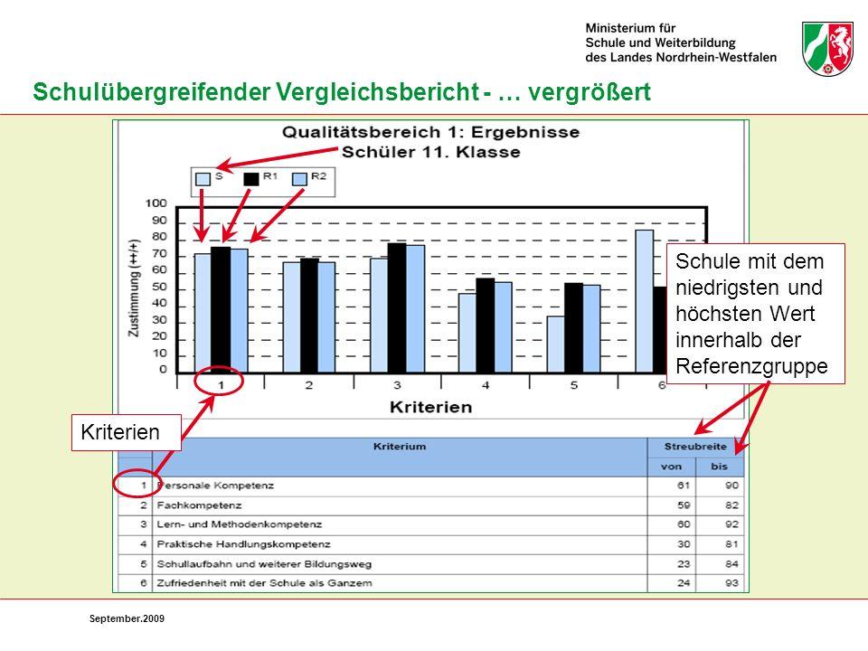 Schulübergreifender Vergleichsbericht - … vergrößert