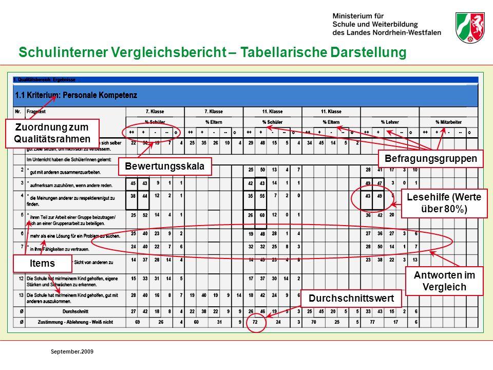Schulinterner Vergleichsbericht – Tabellarische Darstellung