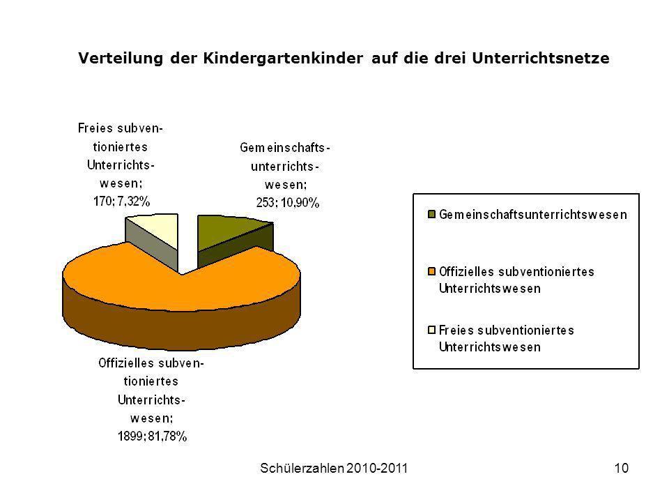Verteilung der Kindergartenkinder auf die drei Unterrichtsnetze