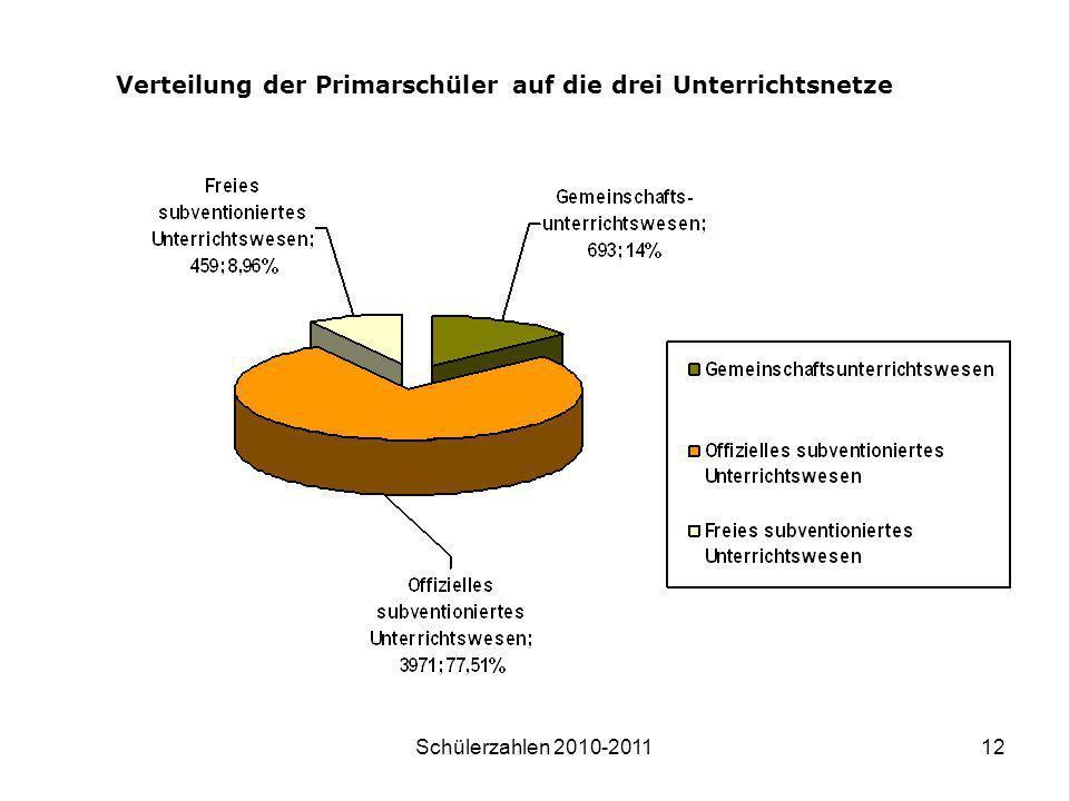 Verteilung der Primarschüler auf die drei Unterrichtsnetze