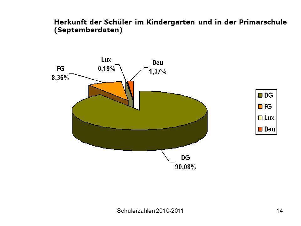 Herkunft der Schüler im Kindergarten und in der Primarschule